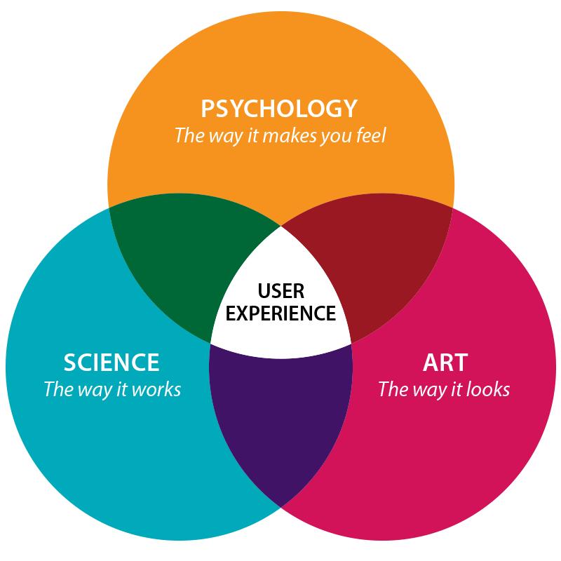venn-diagram-ux